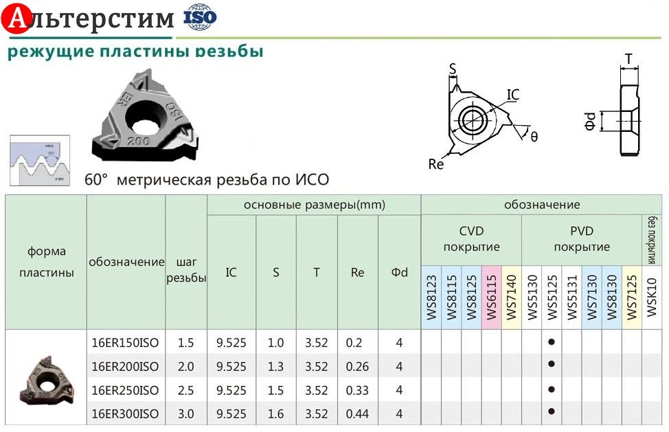 Пластина резьбовая 16ER